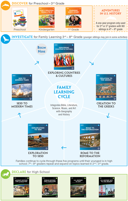 multi-age family learning cycle for homeschool